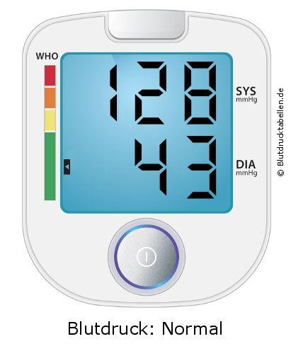 Blutdruck 128 zu 43 - gut oder schlecht..